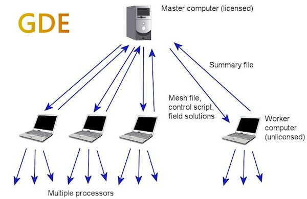 GamBet distributed computing environment, parallel processing